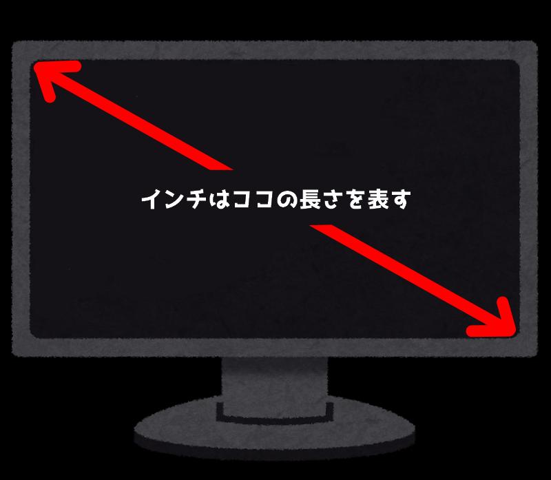 ディスプレイ モニター インチ 説明
